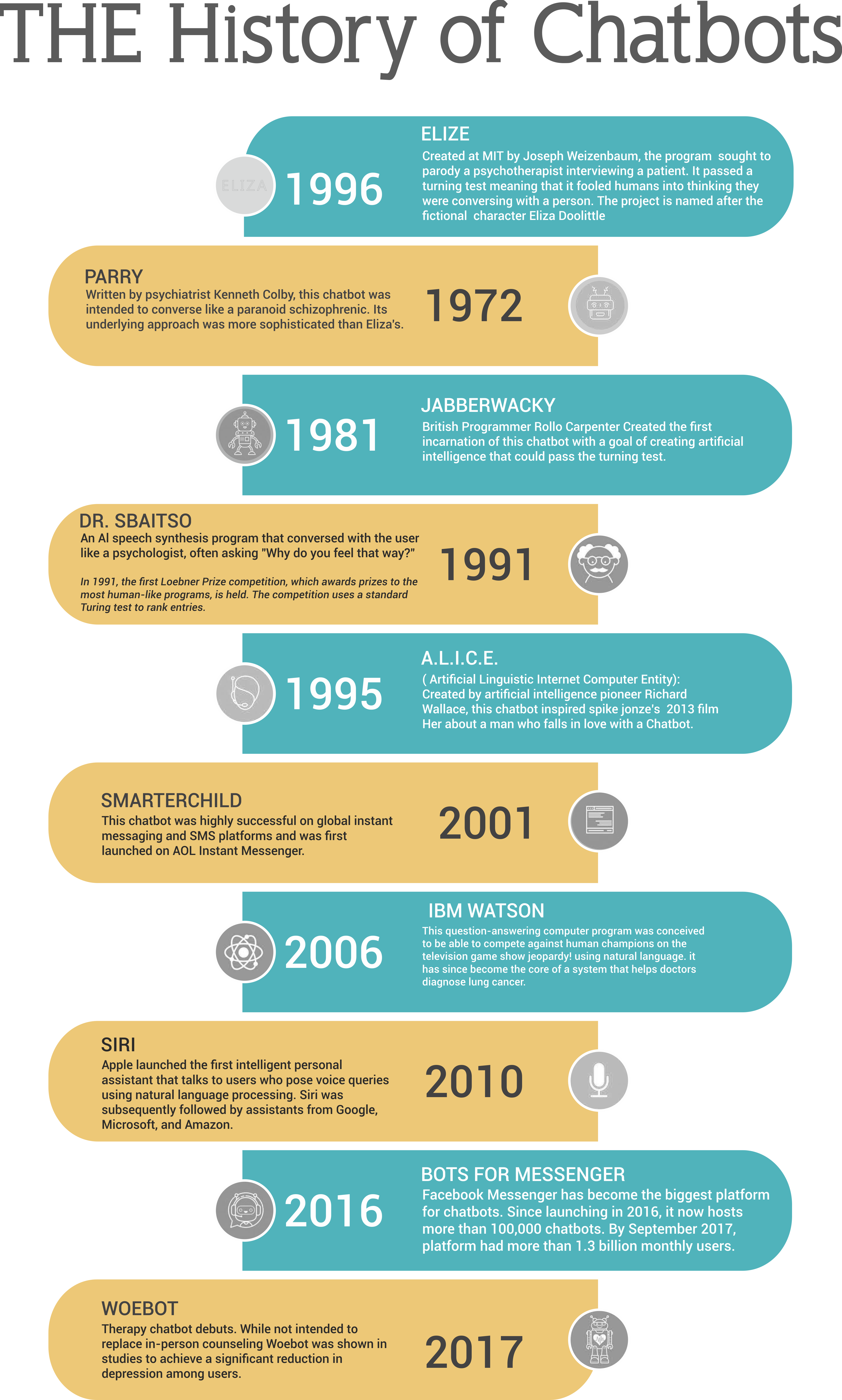 MBA History of Chatbot