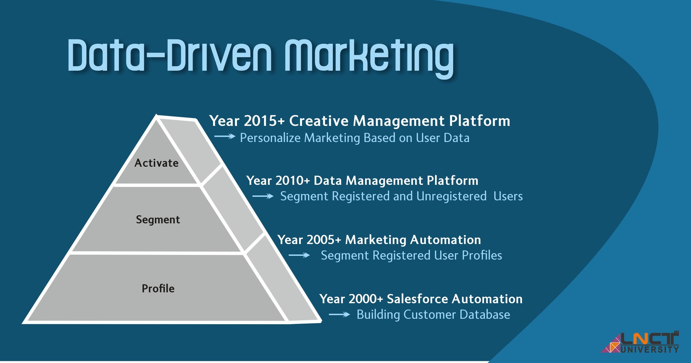 MBA Data Driven Marketing