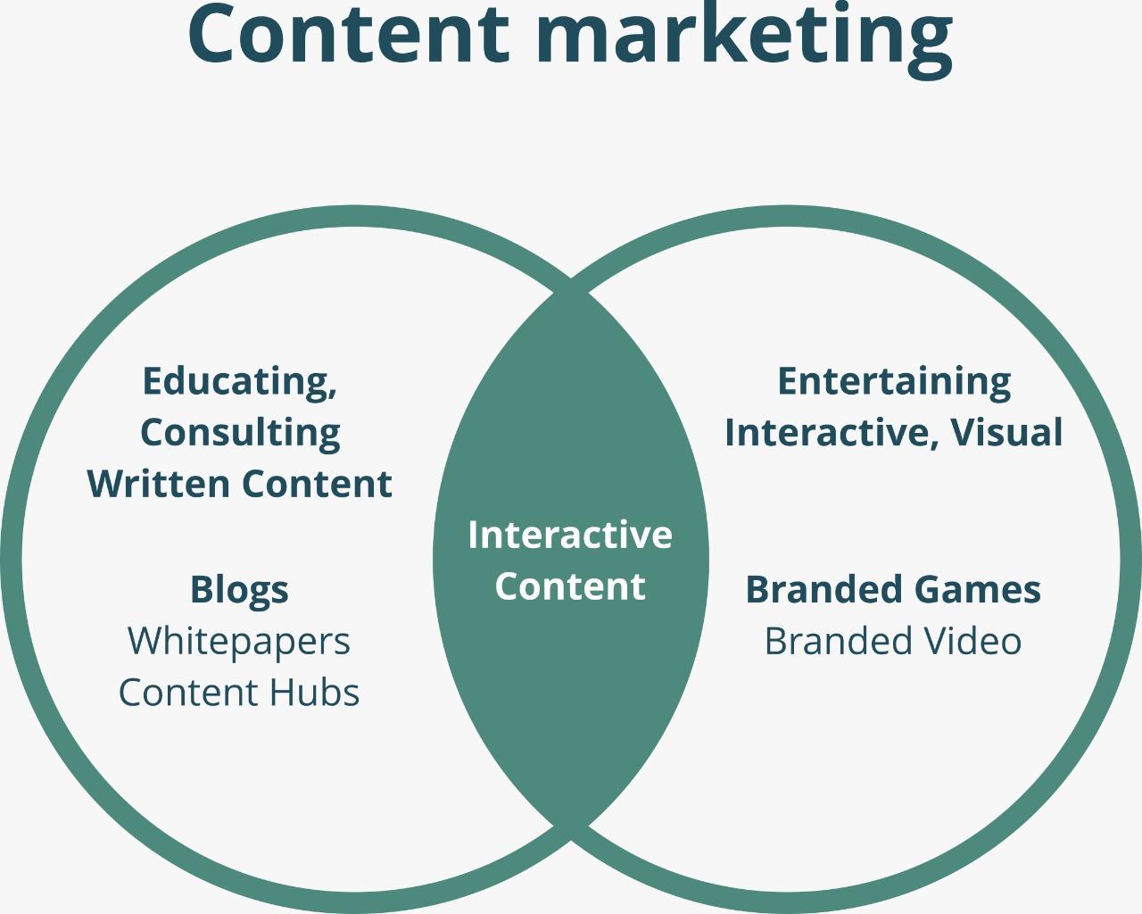 MBA content marketing