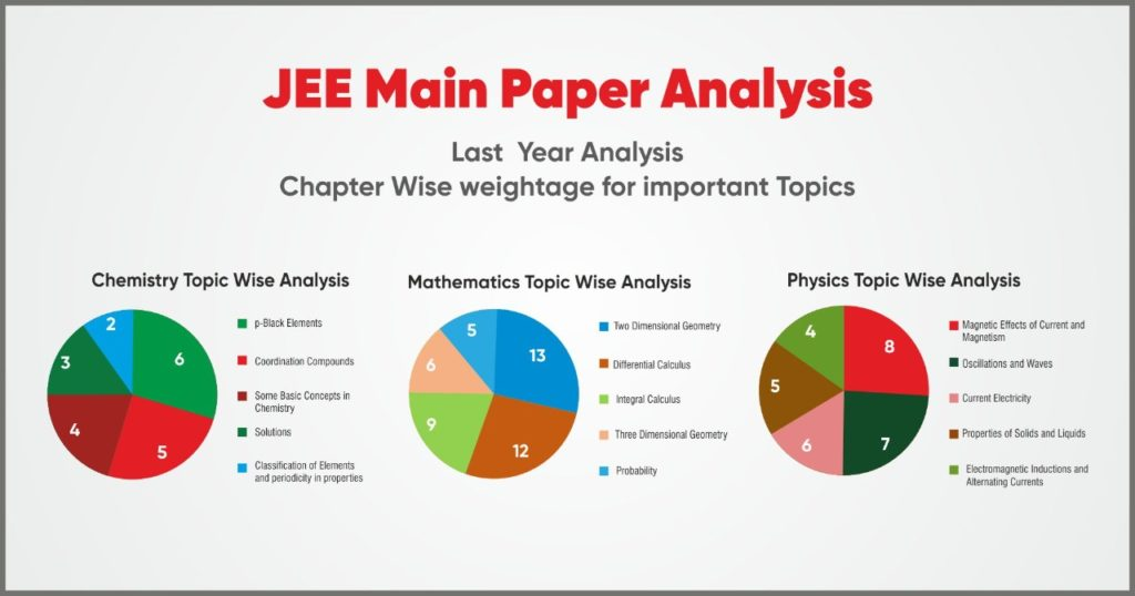 best tips tricks to crack jee mains 2021