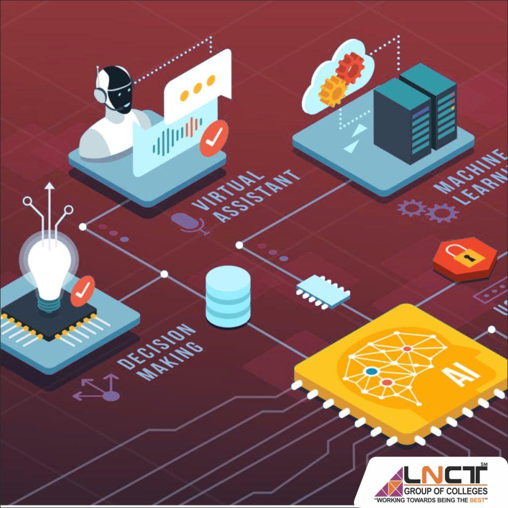 Syllabus of B Tech Information Technology