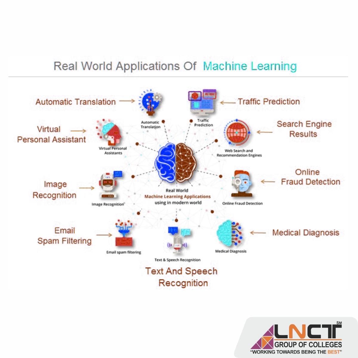 M. Tech. in Digital Communication